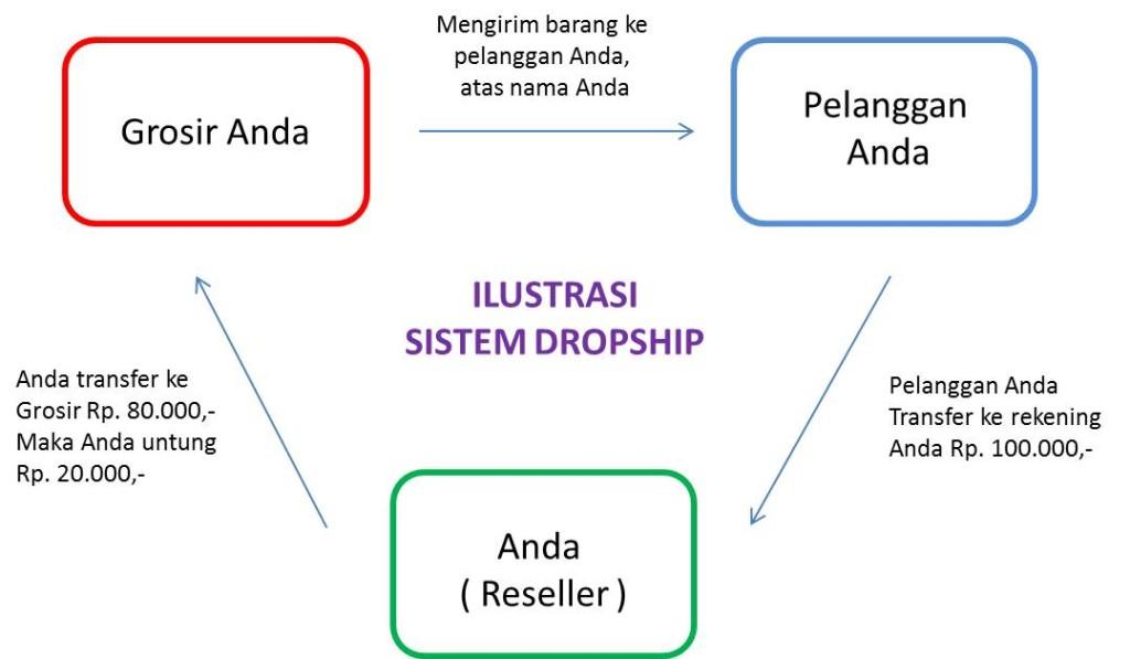 Sistem-Reseller-Dropship